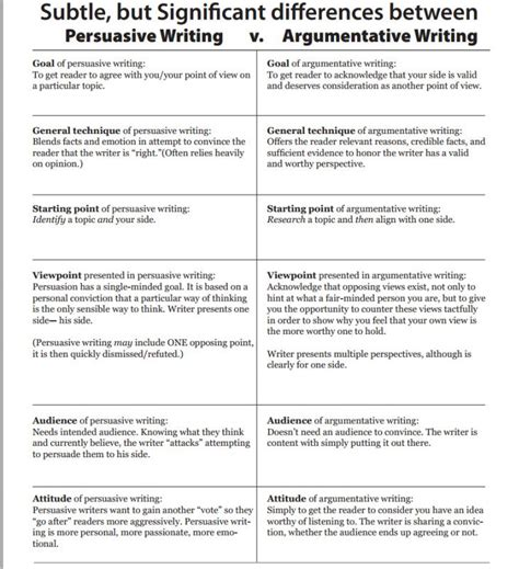 point of view essay conclusion transitions lab report essay