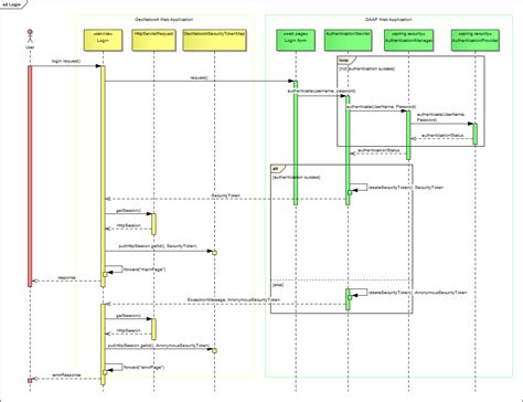 uml login visio uml sequence diagram visio free engine image for