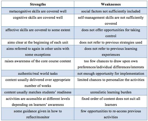 Areas Of Strength Exles Resume by What To Write In Strengths And Weakness In Resume 28