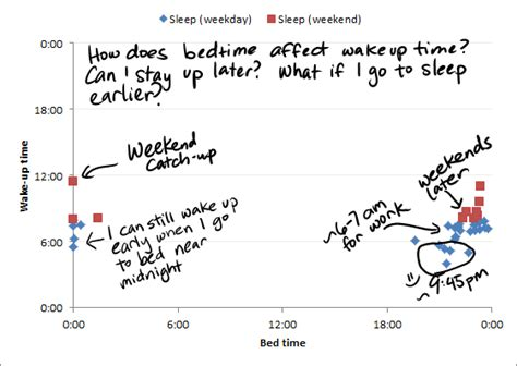 Five Stages Of Sleep Essay by Waking Up Looking At My Data