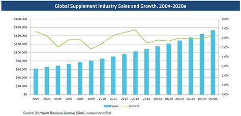 supplement industry growth proof dietary supplements weather global economic
