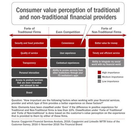 consumervalueperceptionoftraditionalandnon