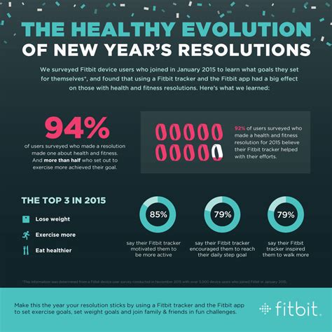6 new year s facts for 2016 inforgraphic crush your goals in 2016 with fitbit infographic