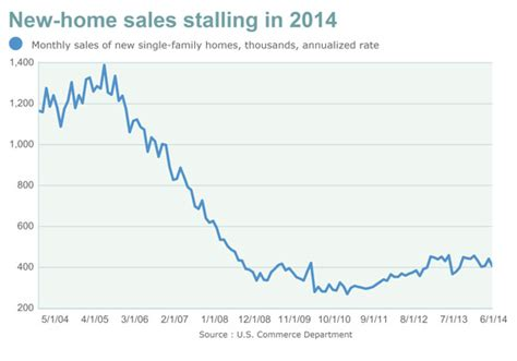 record downward revision for home sales slashes second