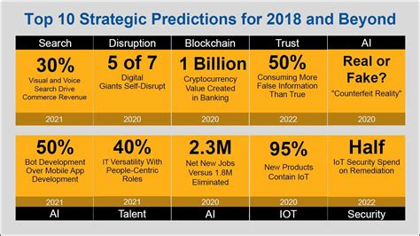 new year 2018 predictions gartner s top predictions for 2018 and beyond pace