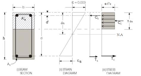 s section beam reinforced concrete beam section calculator bending