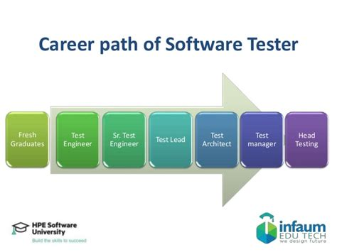 Career Path Software Engineer After Mba by Infaum Orientation Program