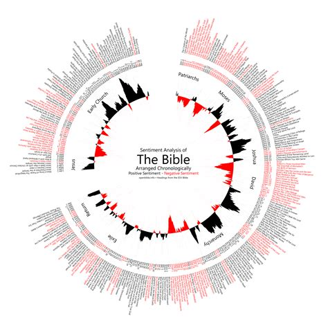 the sections of the bible applying sentiment analysis to the bible 171 openbible info blog