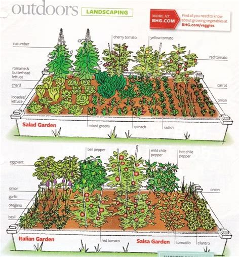 Free Vegetable Garden Layout Garden Layout Bhg Magazine Green Acres Pinterest Gardens The O Jays And Salsa