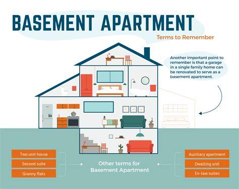 apartment requirements toronto basement apartments retrofit doesn t mean legal