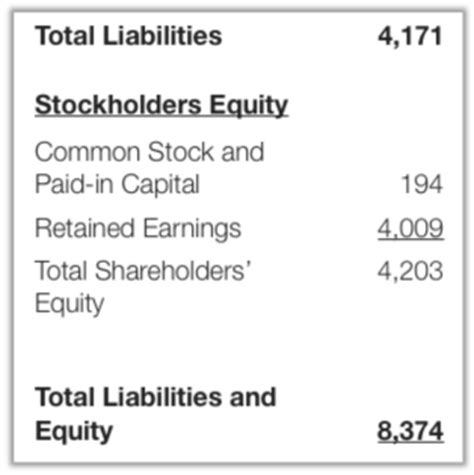 Stockholders Equity Section Of Balance Sheet by Balance Sheet Provides Insights For Debt Collection