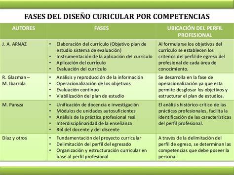 Diseño Curricular Por Competencias Profesionales Fases Dise 241 O Curricular Por Competencias