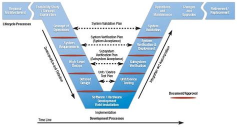 design engineer requirements requirements engineering e government pinterest