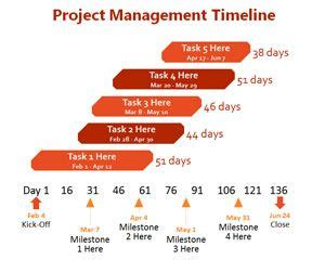 sle project timeline modele planning projet powerpoint ccmr