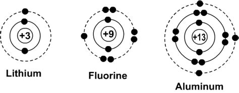 fluorine dot diagram bohr diagrams of atoms and ions chemistry libretexts