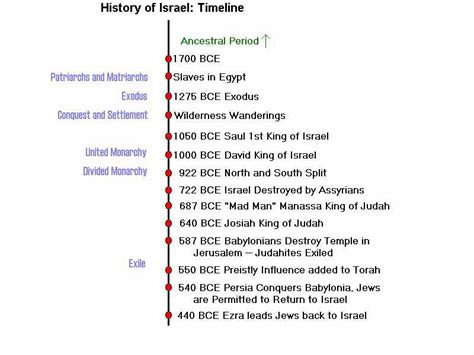 timeline of events in gaza and israel shows sudden rapid history
