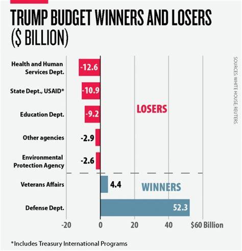 trump s budget versus the debt ceiling debt ceiling