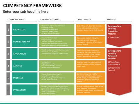 competency framework powerpoint template sketchbubble