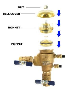 sprinkler system backflow preventer diagram how to replace a bonnet and poppet on sprinkler system