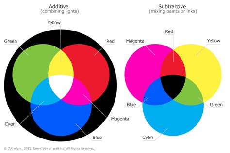 what primary colors make black colour mixing science learning hub