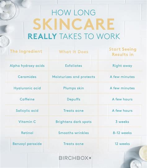 How Does It Take For A Caffeine Detox by How Skincare Really Takes To Work Caffeine