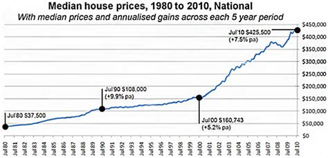 real estate doubles every 7 10 years could that be right