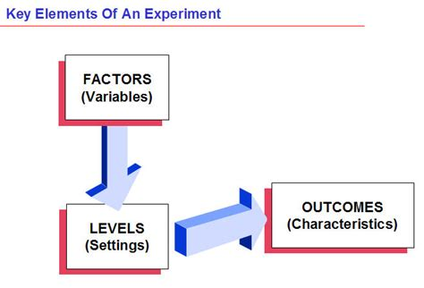 Design Of Experiment Doe Definition | six sigma green belt tutorial design of experiments doe
