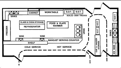 layout of large hotel kitchen industrial kitchen ideas layout google search layout