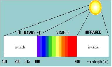 how much is a uv light for how do solar control window tinting films work