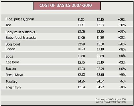 monthly cost of food uk food prices soar up to 58 percent in just 3 years