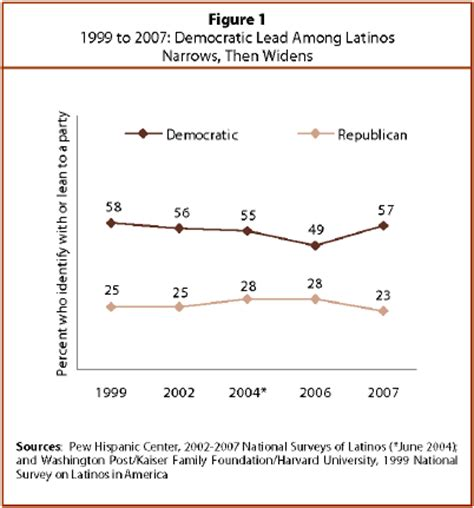 definition of swing voter hispanics and the 2008 election a swing vote pew