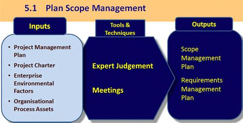 Mba In Construction Management Scope by Coreplace A Guide To The Project Management