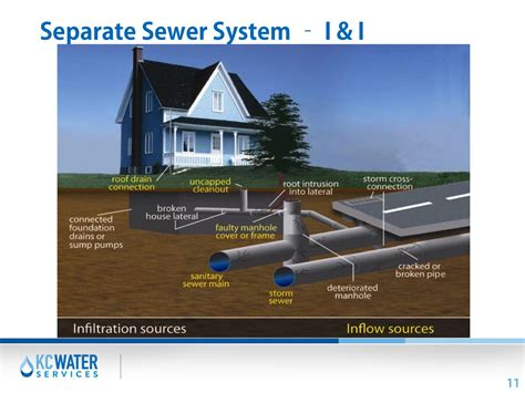 Home Systems By Design Kansas City by Kansas City Sewer System