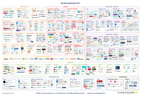 bid data big data landscape 2017 big data ai new it stack