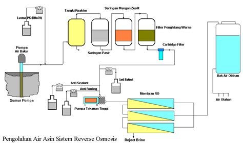 Fungsi Pompa Celup Aquarium pengolahan air asin atau payau dengan sistem osmosis balik