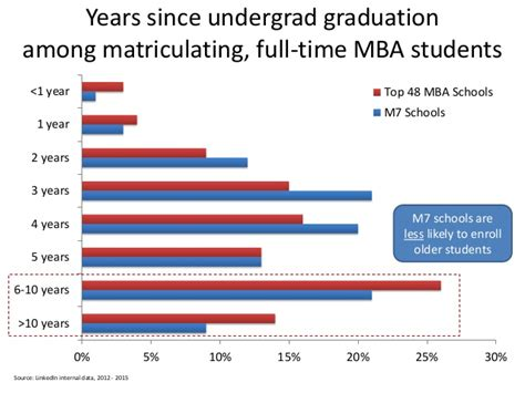 Mba Vs M Ed by Linkedin Data Analysis M7 Schools Vs Top 48 Mba Schools