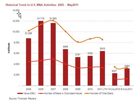Pwc Mid Market Mba by Pwc Us Mid Year M A Outlook 2011 Hospitality Trends