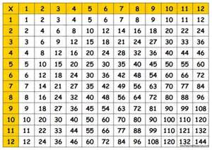 25 best ideas about times table chart on
