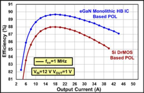 nonlinear inductor design for improving light load efficiency of boost pfc nonlinear inductor design for improving light load efficiency of boost pfc 28 images