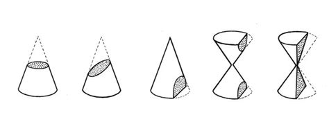 different types of conic sections file conic section psf png wikimedia commons