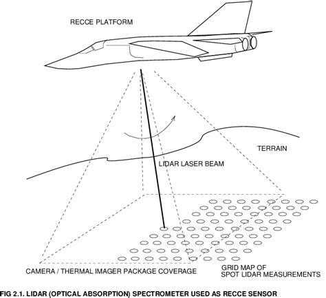 lidar remote sensing and applications remote sensing applications series books laser remote sensing a new tool for air warfare apa mirror