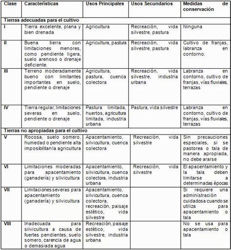 tabla de compatibilidad de usos de suelo tabla de posiciones de liga mexicana 2016 calendar