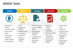 dmaic template dmaic tools editable powerpoint presentation