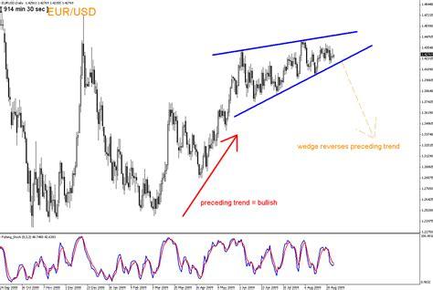 trading pattern wedge ascending wedge pattern advanced forex strategies