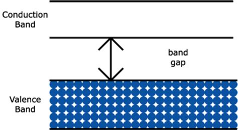 what is valance band conduction in solids
