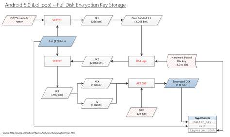 aes encryption diagram 256 vs aes 128 wiring diagrams wiring diagram schemes