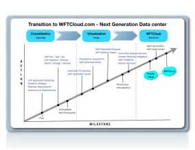 Sap Data Migration Strategy by Wft Cloud Unveiled The New Service Model For Sap On Cloud At Sap Virtualization Cloud Week