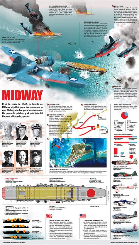 the battle of midway click the picture or check out my