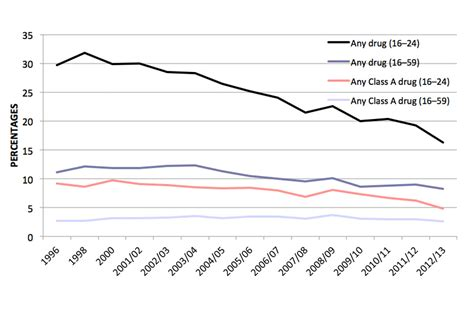 two trends that are showing up in all of our custom drug misuse findings from the 2012 to 2013 crime survey