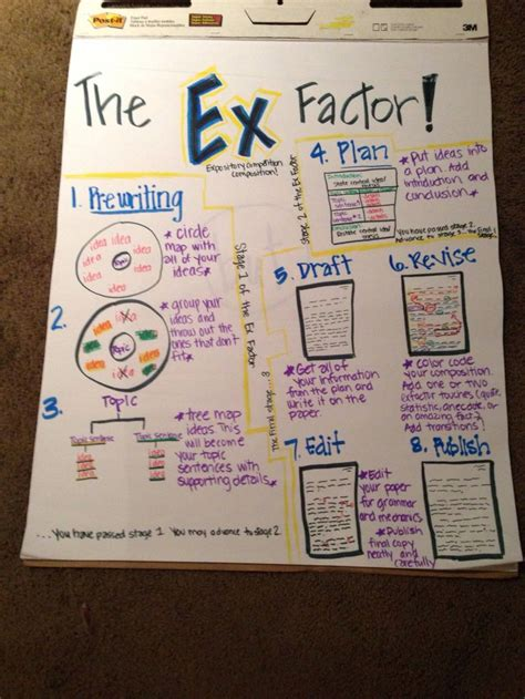 Winter Essay Informational Essay Th Grade Ela Anchor Charts Maganak Na Book Report N by Expository Writing Anchor Chart For My 4th Grade Class I Anchor Charts